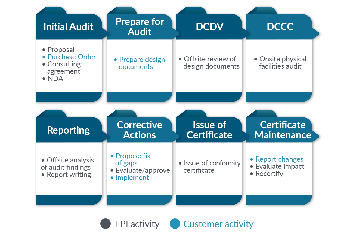 ANSI/TIA-942 Audit & Certification Services